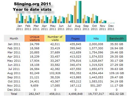 slingingstats2011_001.jpg
