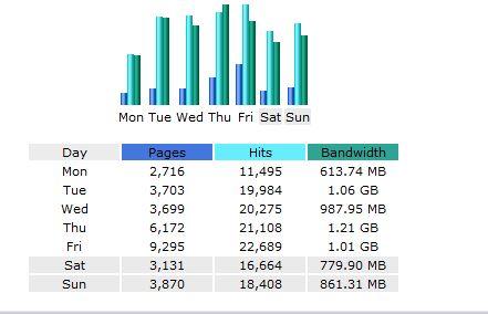 slinging_org-weekly-stats1.JPG