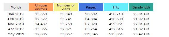 slinging_org-weekly-stats2.JPG
